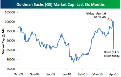 nyse-graph-goldman-sachs-stock-price