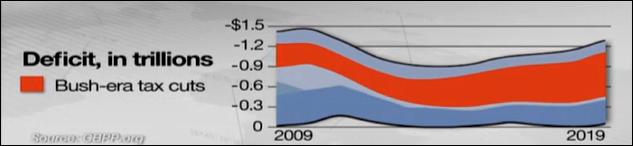 deficit-in-trillions-cnn-chart