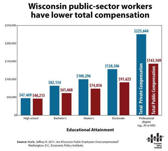 wisconsin-public-sector-employee-compensation