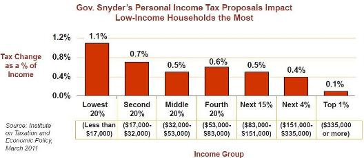 chart-michigan-snyder-effect-on-income-tax